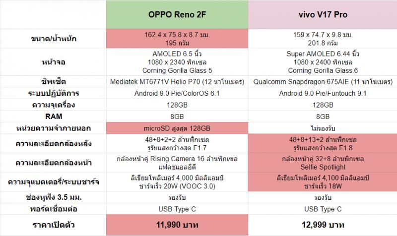 OPPO Reno 2F vs vivo V17 Pro specs
