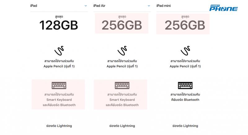 สเปค iPad 2019