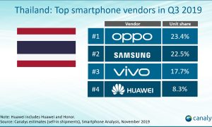 OPPO top smartphone vendors in Q3 2019 thailand