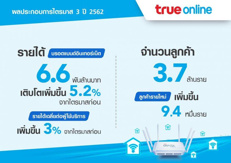 TrueOnline Q3 2019
