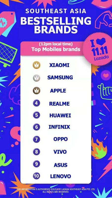 Xiaomi Lazada 11.11 Campaign