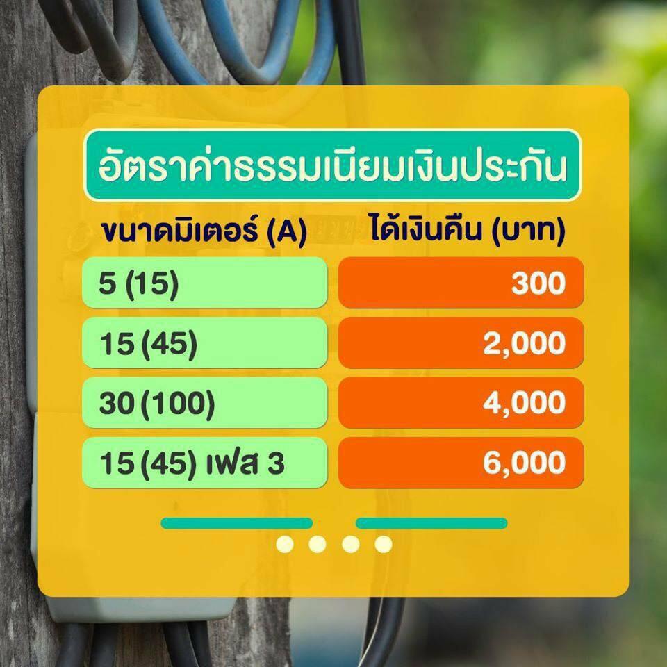 3 ขั้นตอน วิธีลงทะเบียนรับเงินค่ามิเตอร์ไฟฟ้า 002