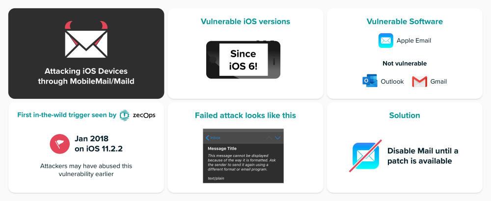 iOS Mail Exploit