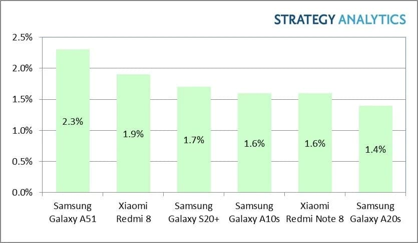 Worlds-Top-Selling-Android-Smartphones-Q1-2020