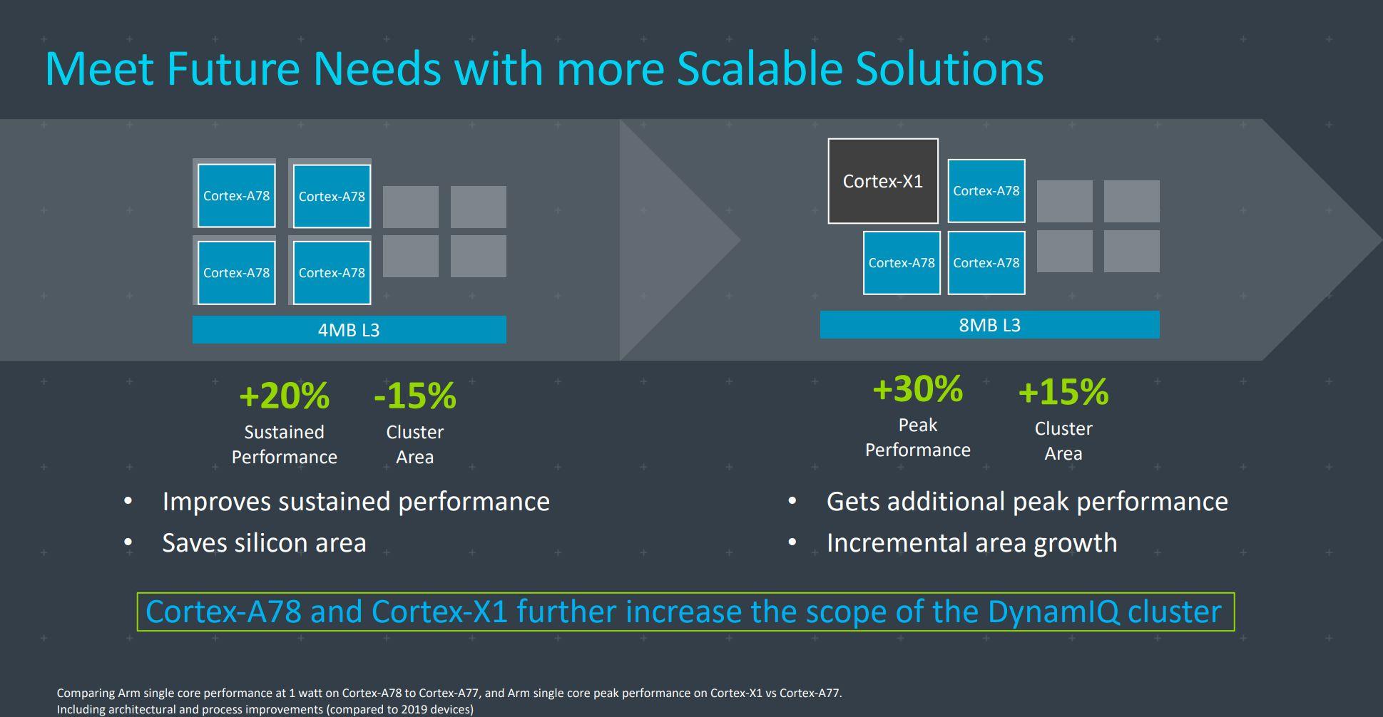 ARM Cortex X1 A78