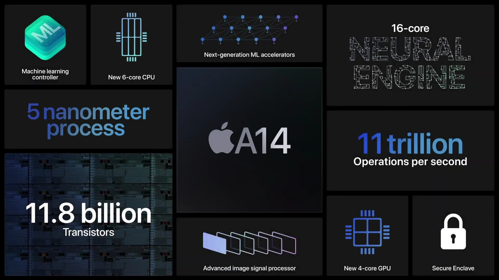 Apple A14 Feature (1)
