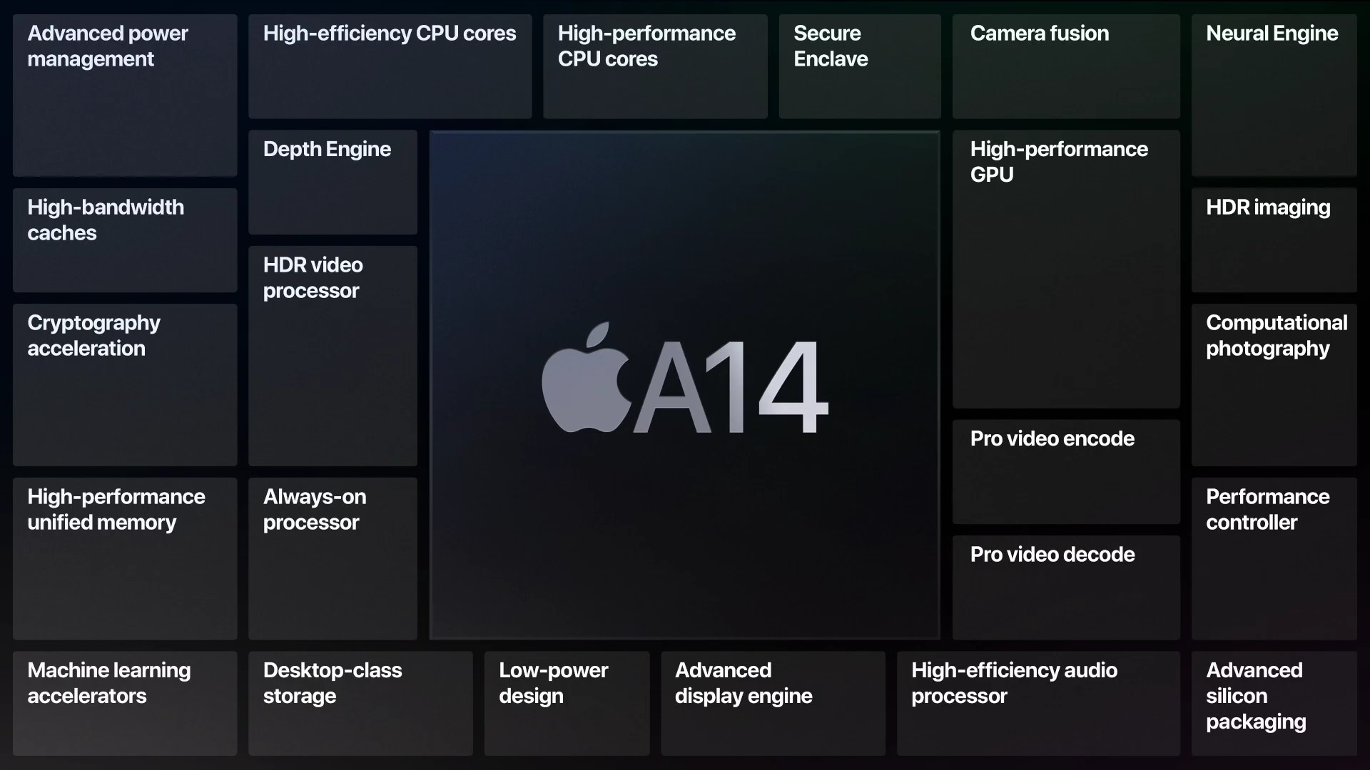 Apple A14 Feature