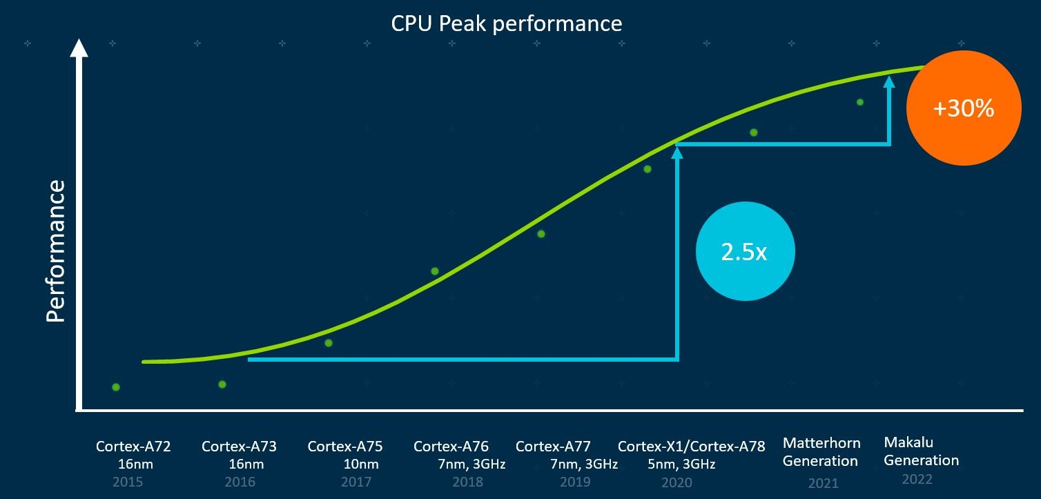 ARM CPU Performance over generation