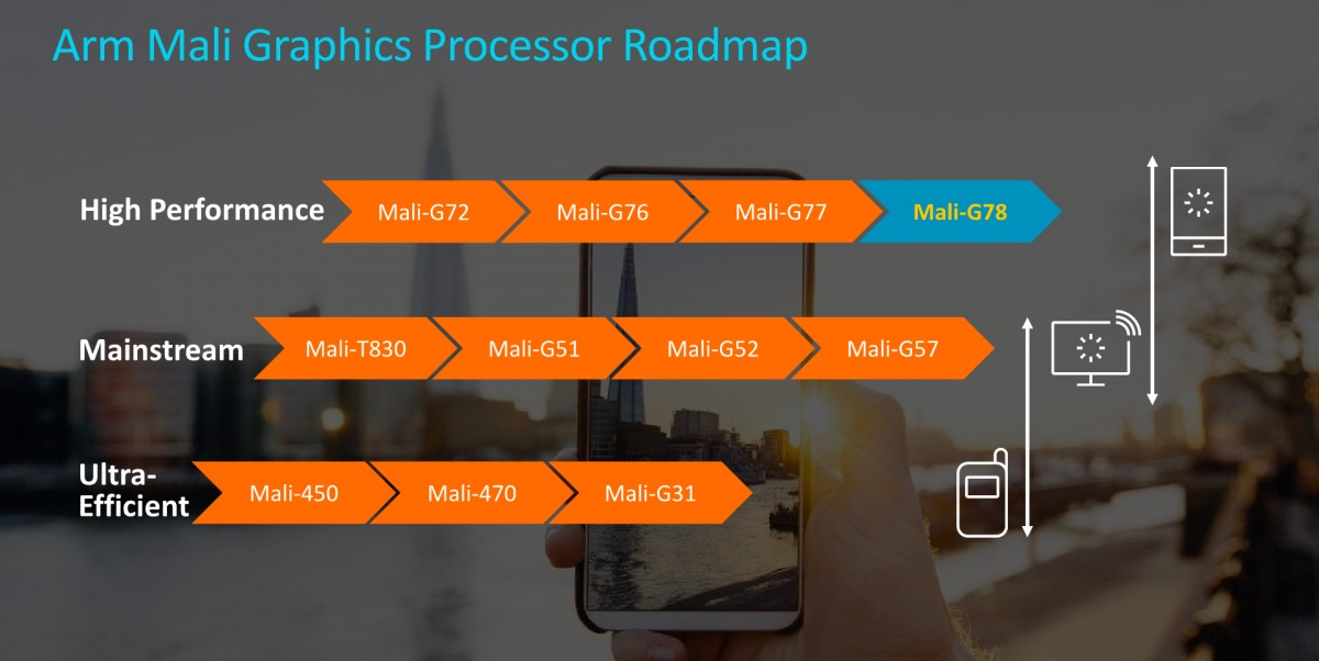 ARM Mali Processor Roadmap