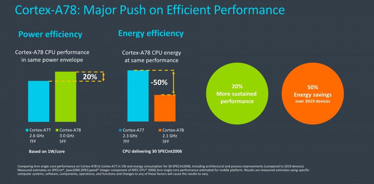 Cortex A78 Performance