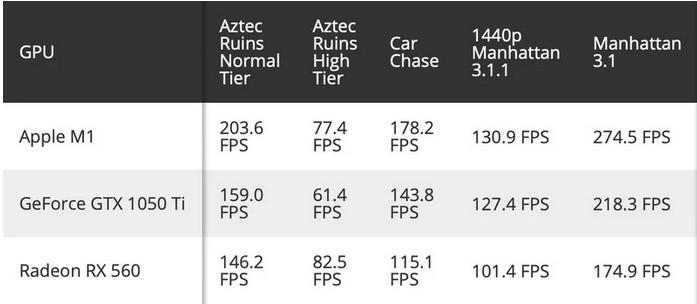 Apple M1 GPU Geekbench Benchmark