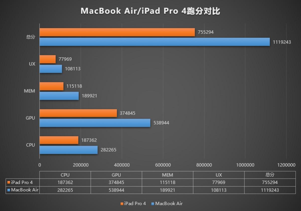 MacBook Air M1 compete iPad Pro 2020