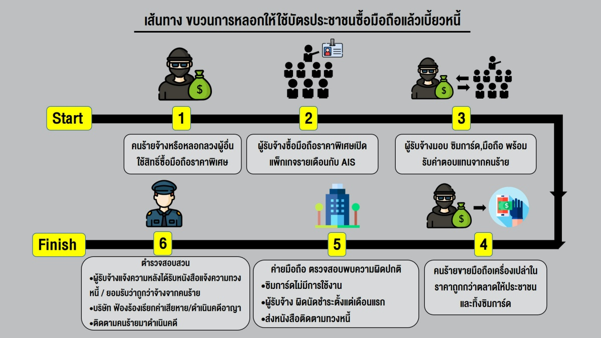 batch_201123 info เอไอเอส เตือนภัยประชาชนอย่าหลงเชื่อ อาชญากรหลอกให้ใช้บัตรประชาชนซื้อมือถือ