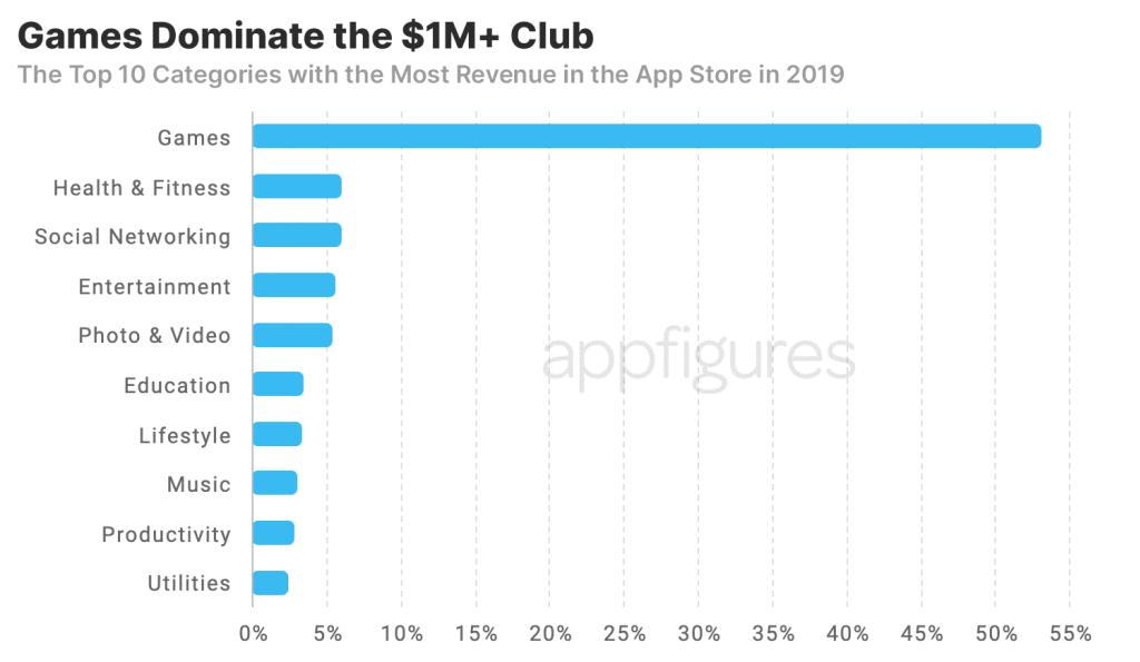 App Store 1m club
