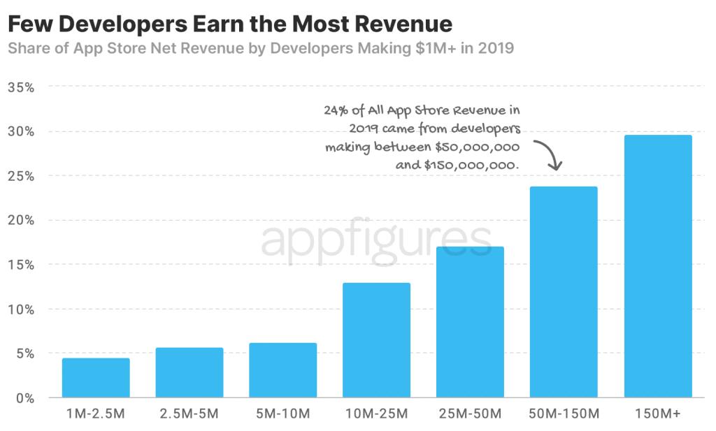 Apple App Store 1m club