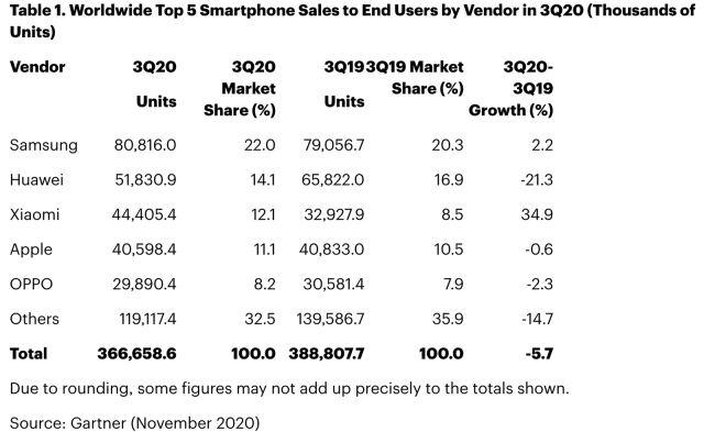 Gartner Q3 2020 Phone marketshare