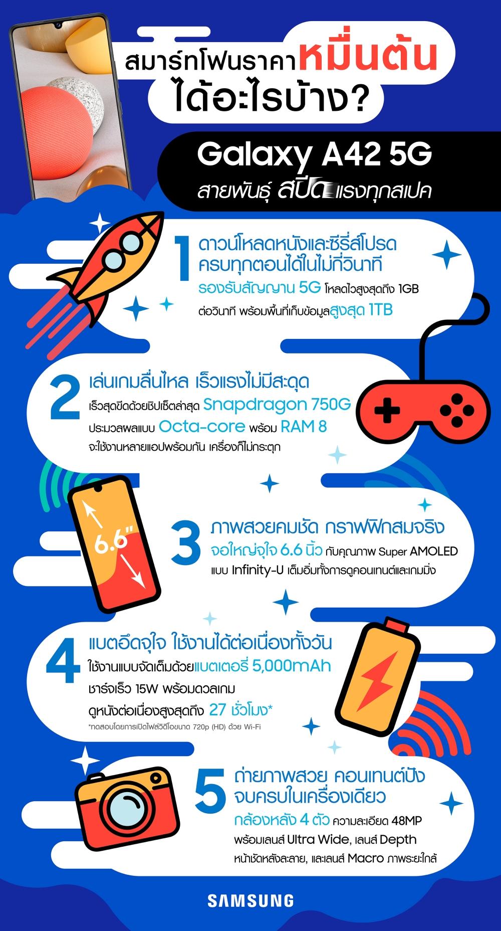 Infographic_Samsung Galaxy A42 5G (Hi-res)