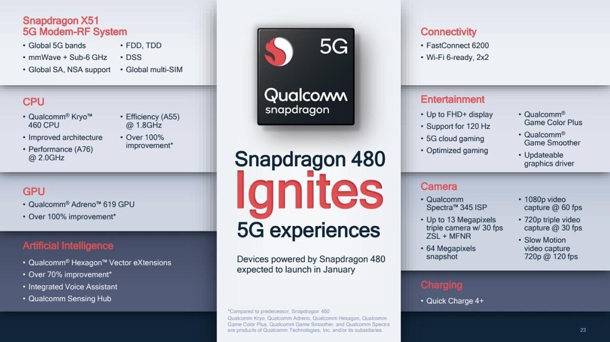 Qualcomm Snapdragon 480 (2)