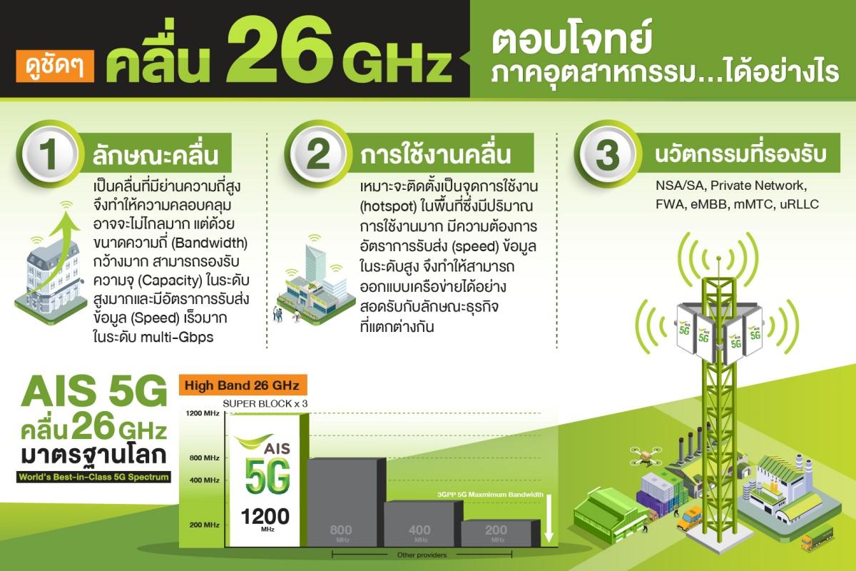 210218 Pic 13 Info คลื่น 26 GHz ตอบโจทย์ภาคอุตสาหกรรม…ได้อย่างไร