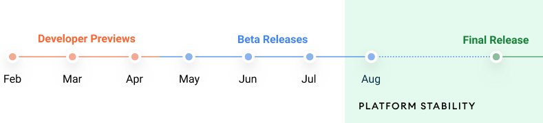 Android 12 DP Beta Timeline