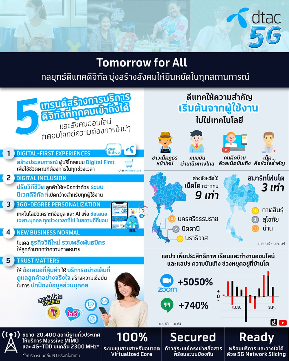 dtac-tomorrow-for-all_-1