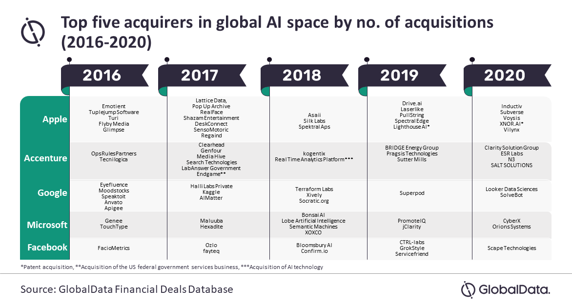Global AI Acquirer 2016 – 2020