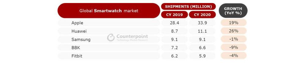 Smartwatch shipments 2020 versus 2019