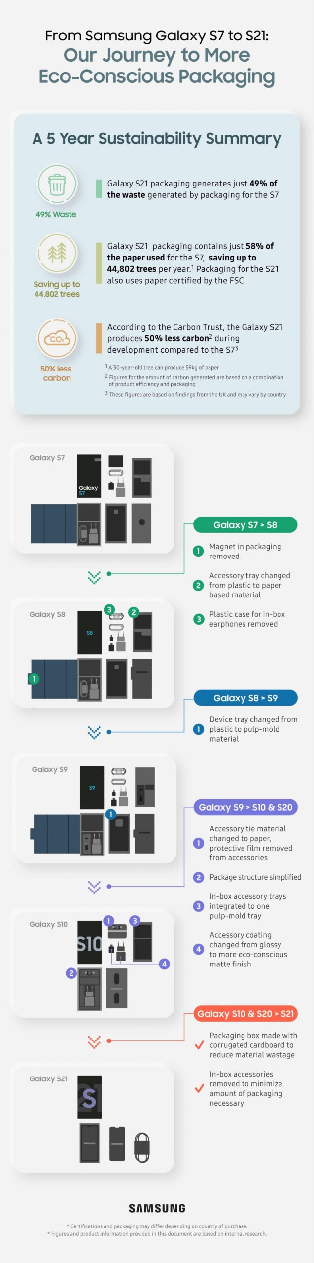 6_Infographic_Journey to more Eco-Conscious Packaging (full)