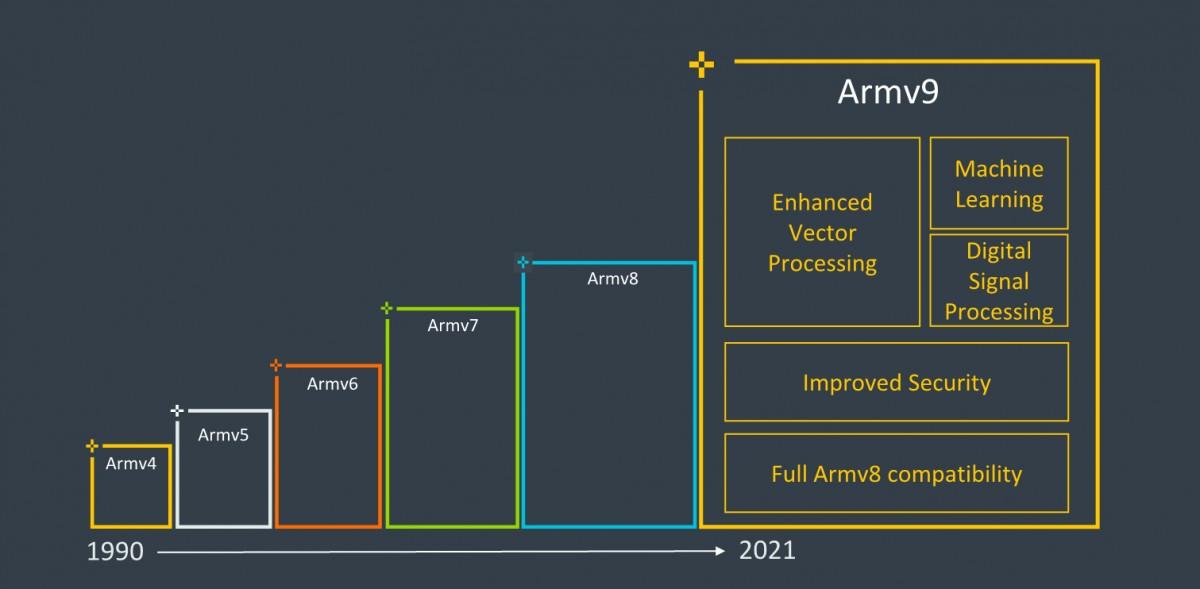 ARMv9