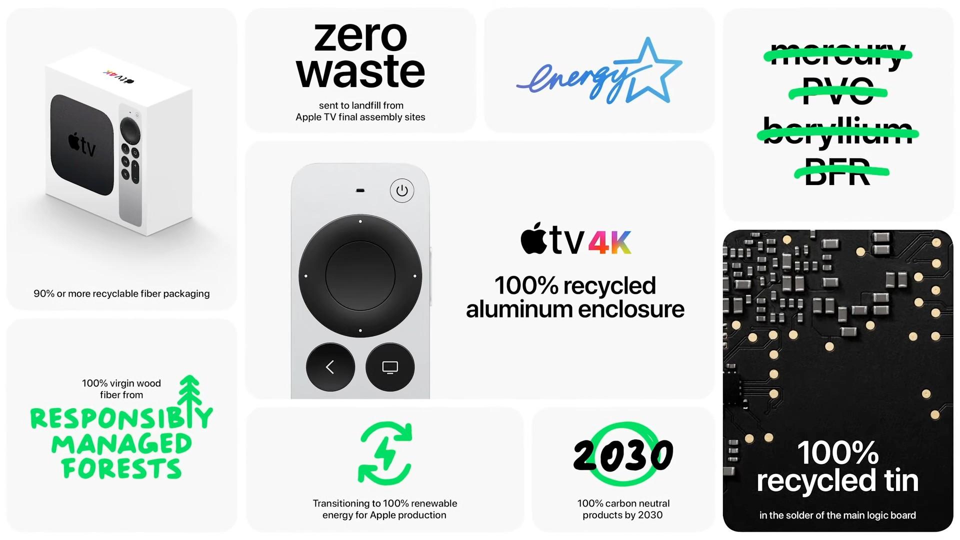 Apple TV 4K 2021 Feature