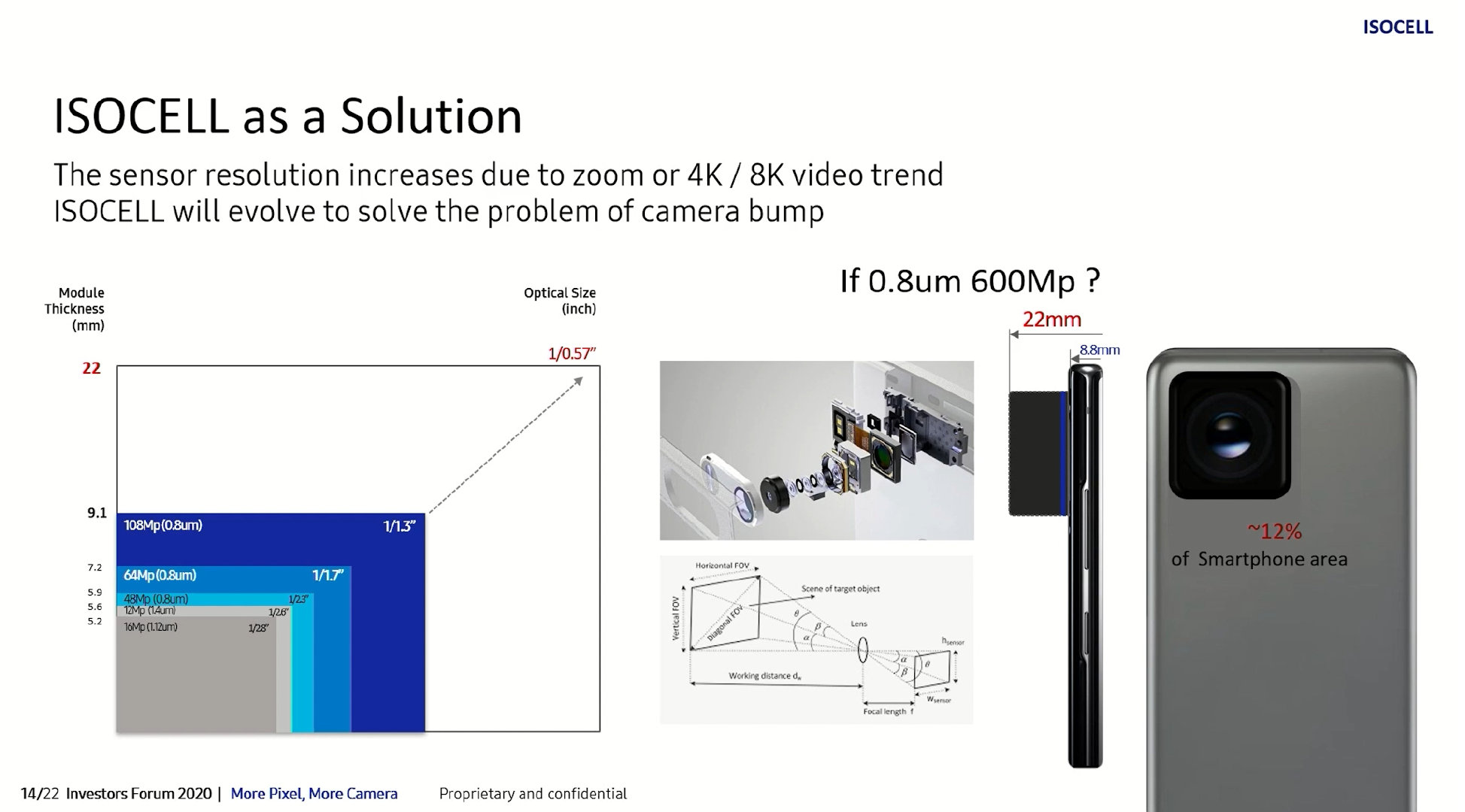 Samsung ISOCELL 600 Megapixel