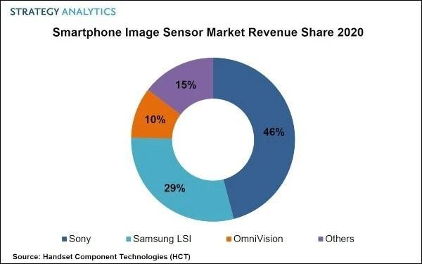Strategy Analytics SONY Samsung Sensor 2020