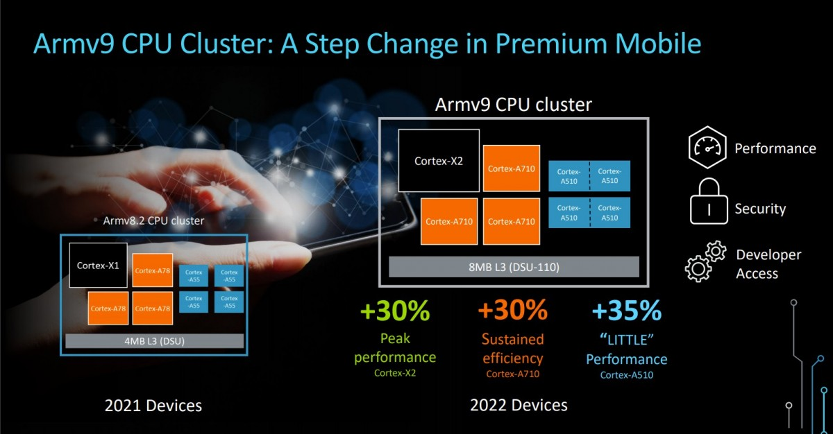 ARMv9 Cluster