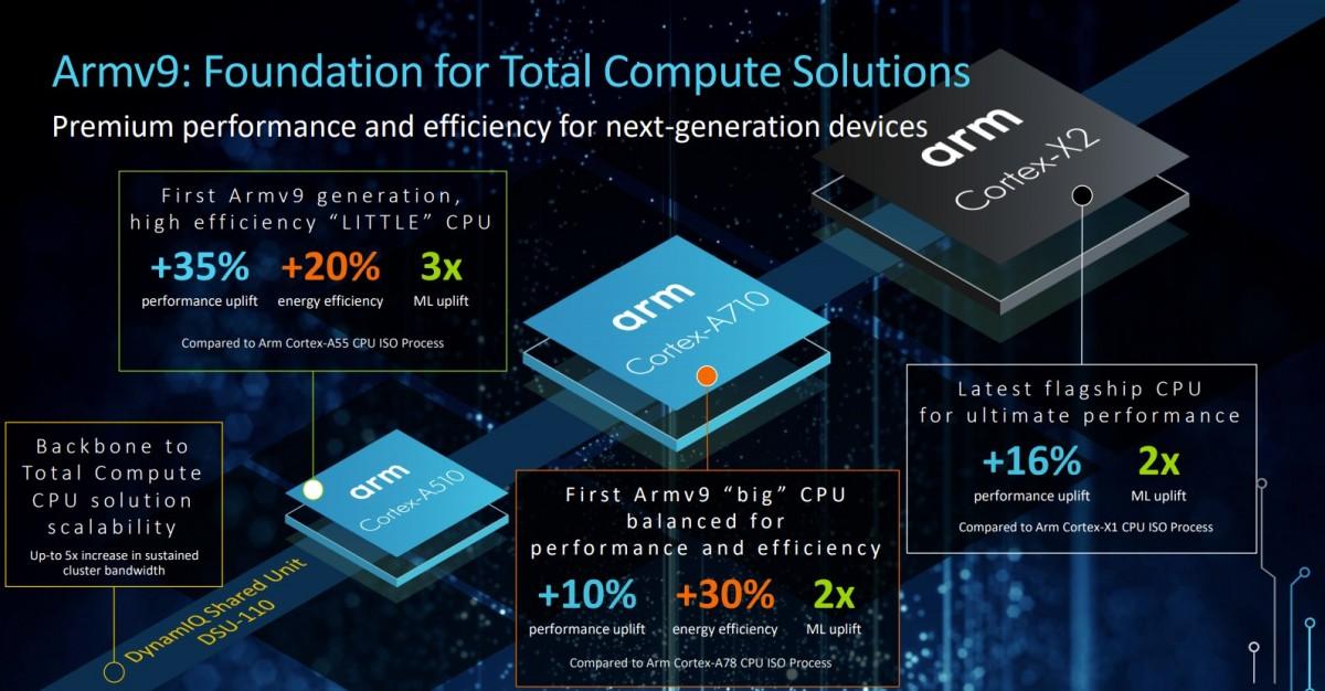 ARMv9 Cortex-X2 Cortex-A710 Cortex-A510