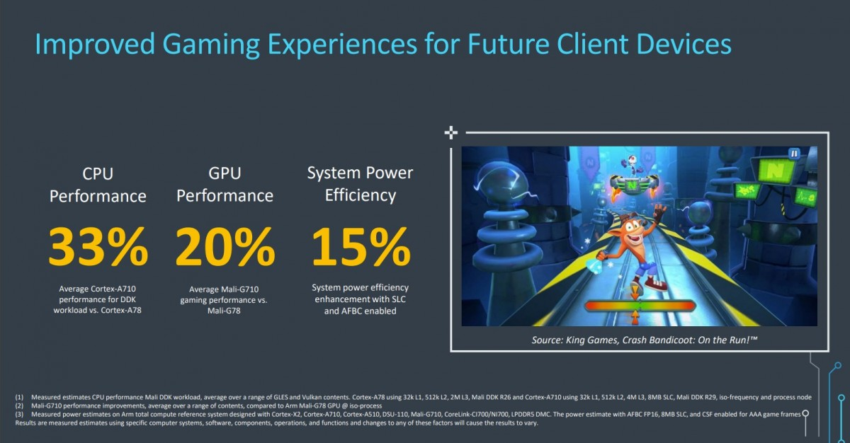 ARMv9 Performance Boost
