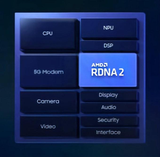 Exynos AMD RDNA 2