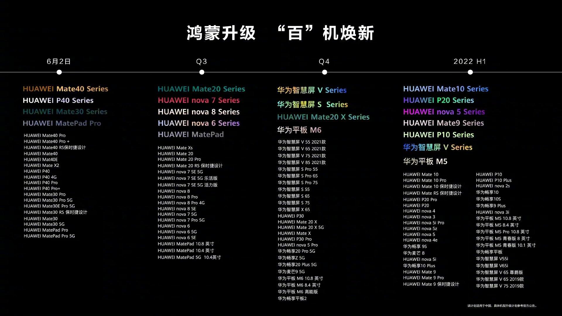 Huawei HarmonyOS OTA update roadmap
