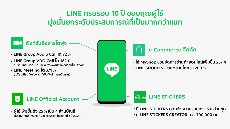 LINE 10th Anniversary (resized)