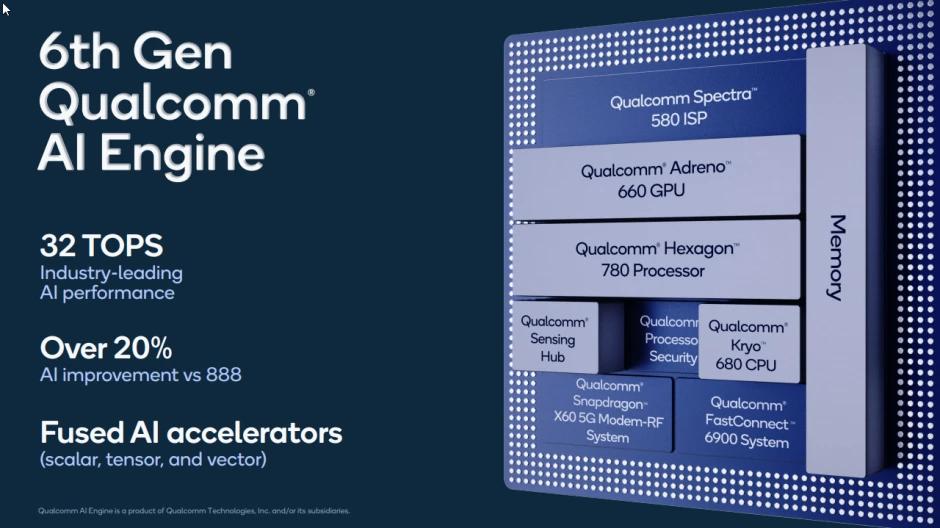 Qualcomm Snapdragon 888 Plus 5G AI Engine