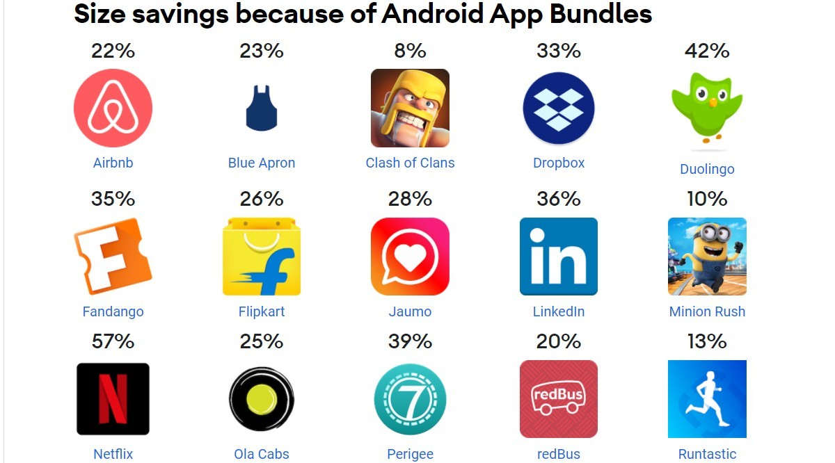 App Bundle Benefit
