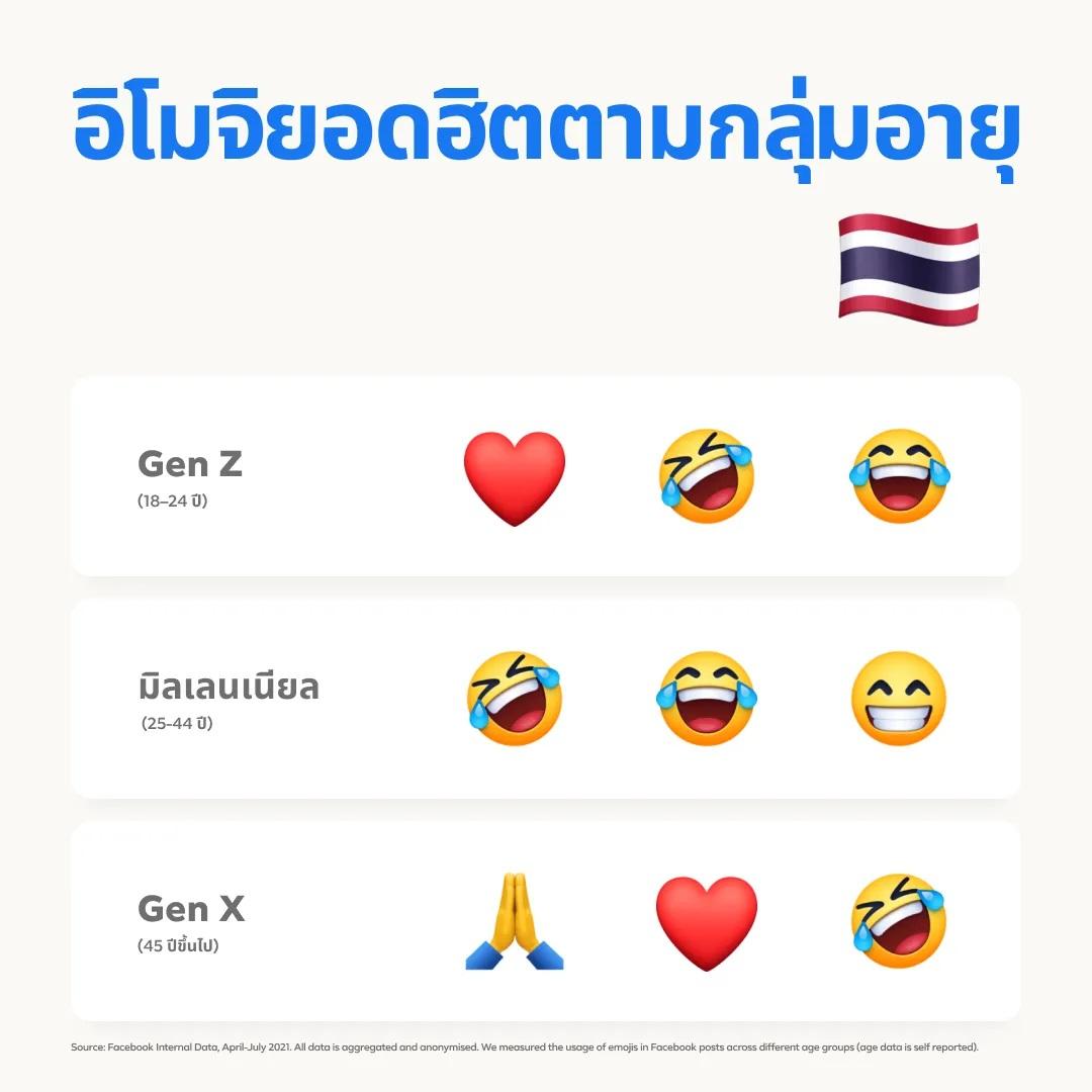Generation Emojis