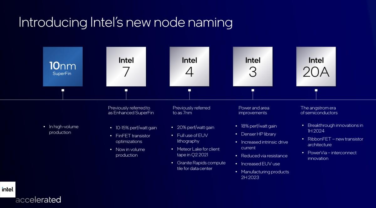 Intel new node naming