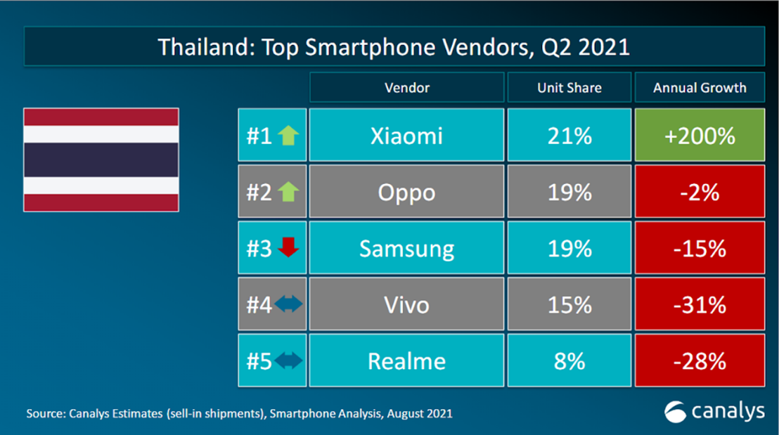 Xiaomi Thailand Q2 2021 Performance