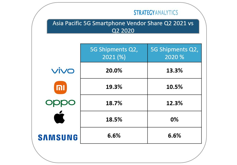 vivo Tops Asia Pacific 5G Shipments in Q2 2021, According to Strategy Analytics
