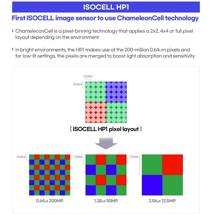 ISOCELL HP1 ChameleonCell