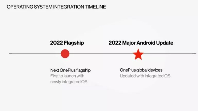 OnePlus roadmap integrated OS