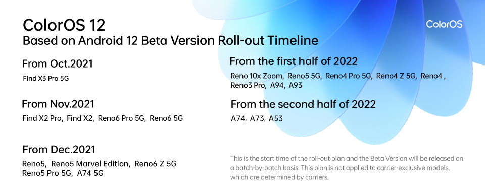 2 Beta version roll-out timeline