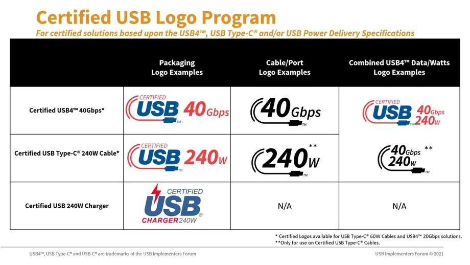 USB-C 2021 certified Logo
